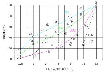 Elek Analizi (Granülometri) Deneyi ve Agrega Deneyleri