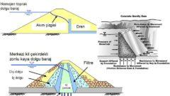 Barajlar ve Hidroelektrik Santrallerde Malzeme Etütleri