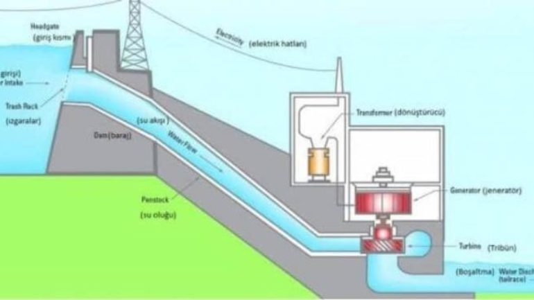 Hidroelektrik Santral Projeleri İstikşaf (Ön İnceleme) Çalışmaları