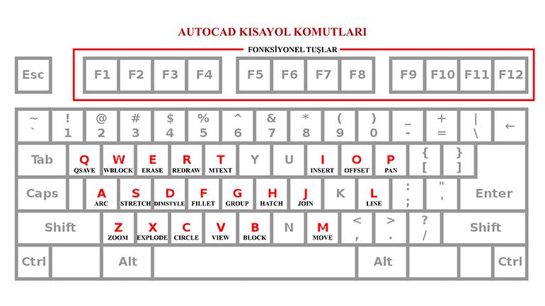 Tüm AutoCAD komutlarının tanımları ve kısa yolları